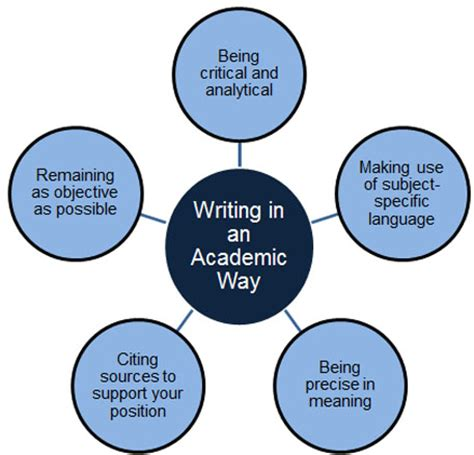 Where do supporting details appear in an essay