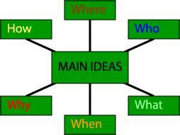 Organizing an Essay Hunter College